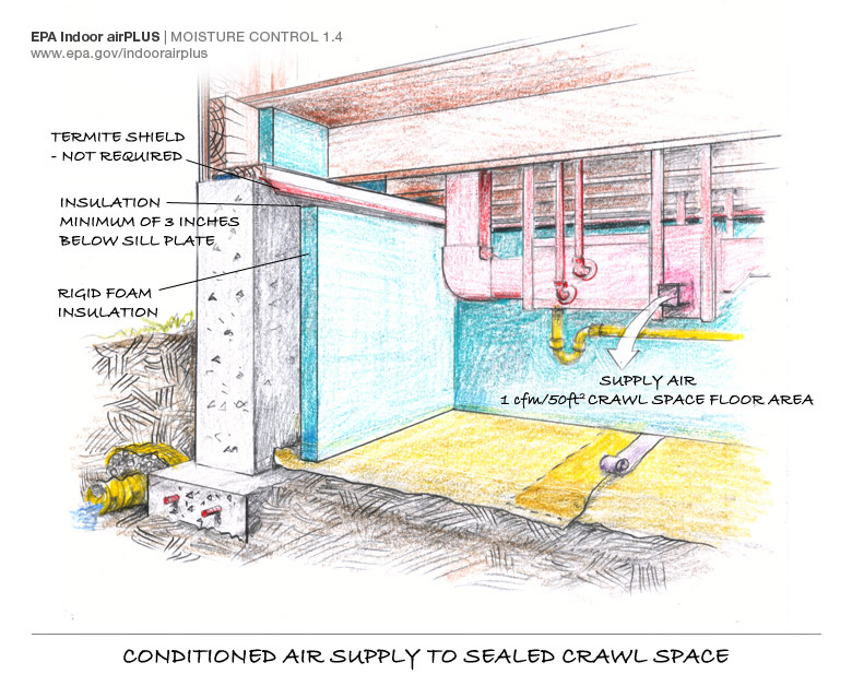 Crawl Space Moisture Wet Crawl Space Crawl Space Problems