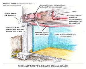 Crawl Space Exhaust Fan